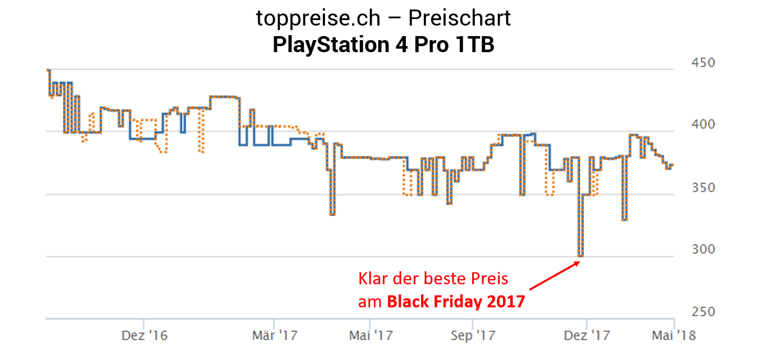PlayStation 4 Pro Preischart